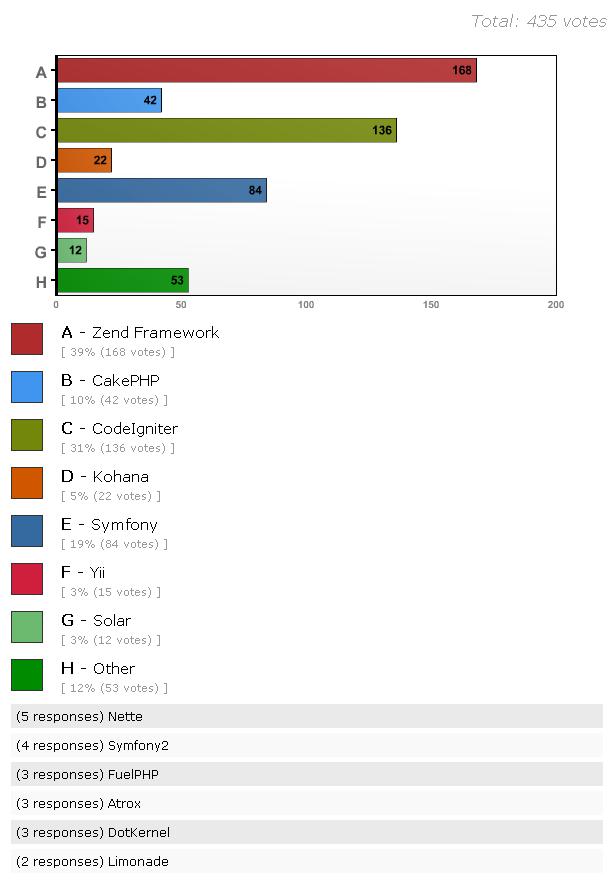 Ranking de Frameworks PHP